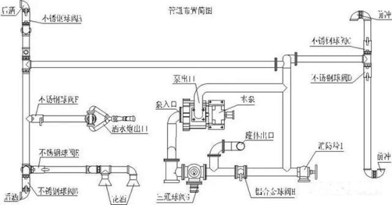 洒水车管网结构示意图