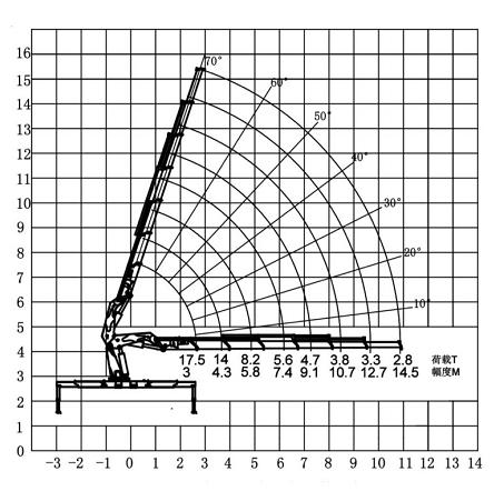 CXSQZ520长兴折臂吊25吨随车吊参数