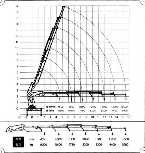 CXSQZ700长兴折臂吊35吨随车吊参数