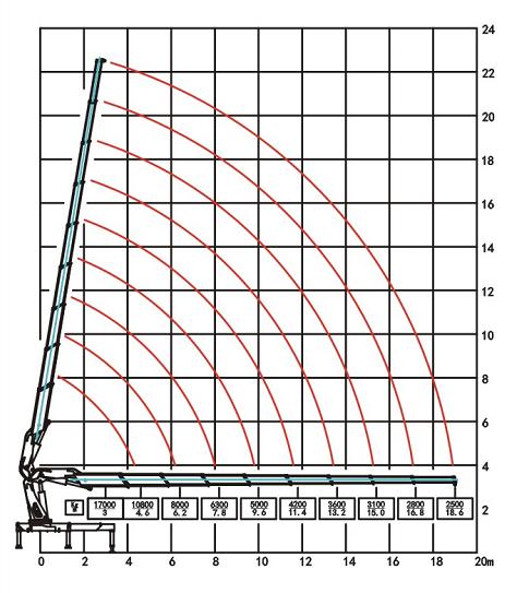 CXSQZ760长兴折臂吊38吨随车吊参数